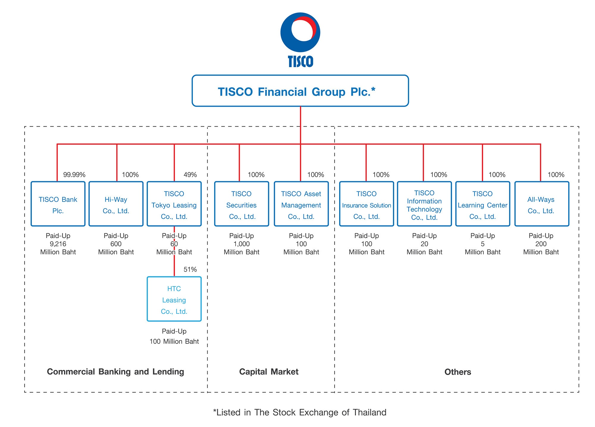TISCO Group Structure